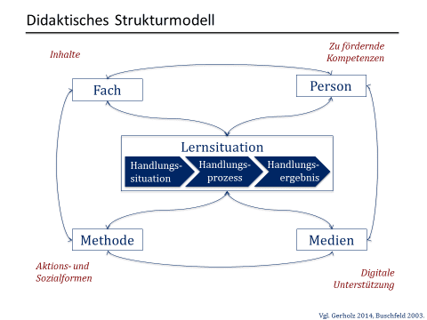 Didaktisches Stukturmodell