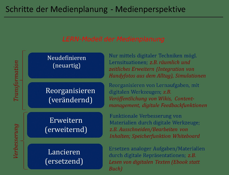 Medienplanung