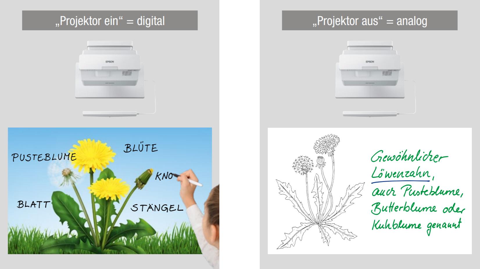 Analog und digital